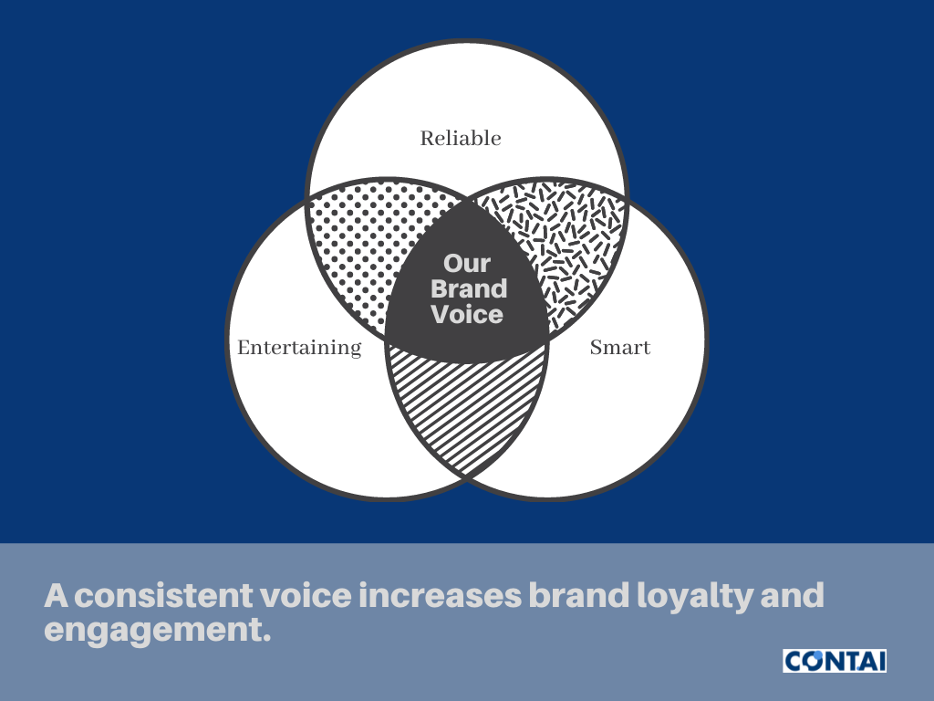 Finding your brand voice.
